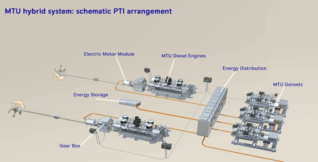 Mtu Hybrid Marine Propulsion System From Cannes To The World